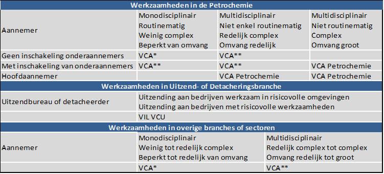 VCA certificering tabel